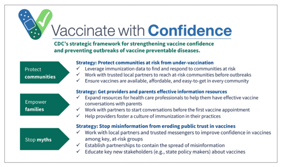 Vaccinate with Confidence