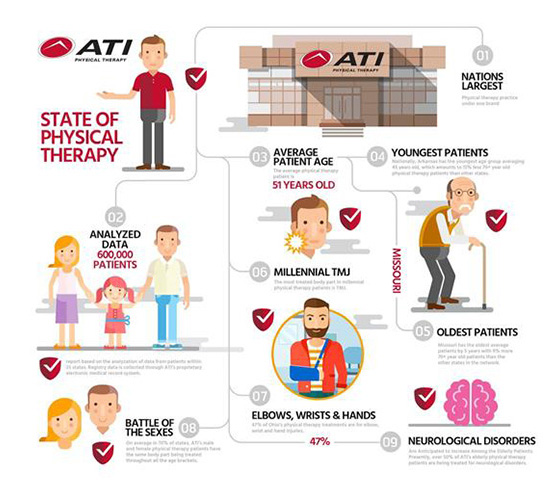 ATI State of Physical Therapy Infographic
