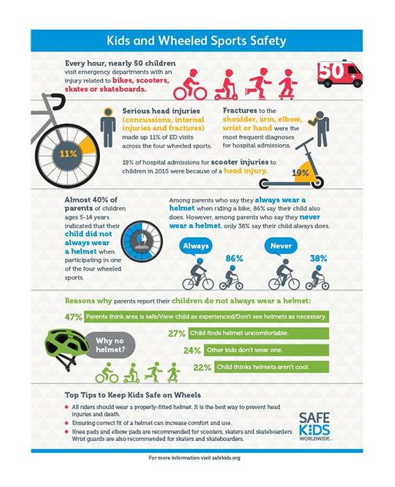 Safe-Kids-Worldwide-Wheeled-Sports-Safety-Infographic Infographic