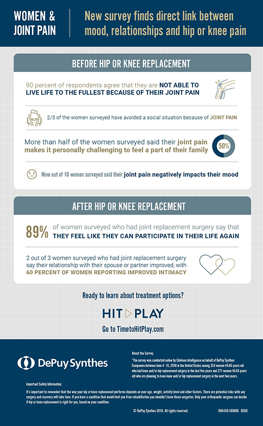 Women and Joint Pain Infographic